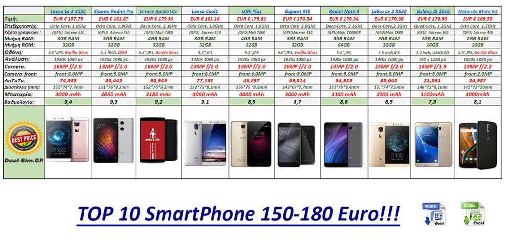 best_smartphone_150-180_euro2017